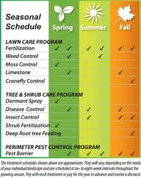 lawn care programs for do it yourself inavale providing tree shrub lawn care pest to corvallis