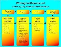 writing policy papers hire essay writer uk stornoway stornoway argumentative essay edit curriculum vitae