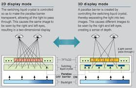 New 3d Tv How 3d Tv Works Part Ii U2013 Without Glasses Digit In