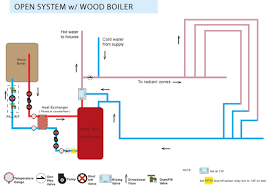 House Plumbing System Wood Boiler Open Or Closed System Open Or Closed System