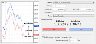 bid ask significato what is an ask price