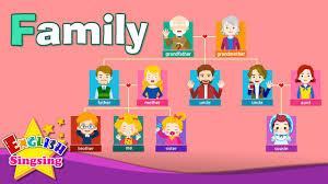 vocabulary family family members tree learn