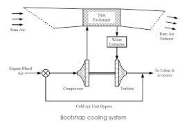 whats a bootstrap air conditioning system the savant club