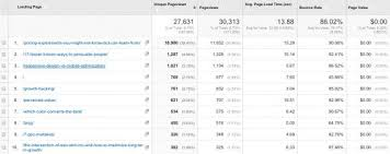 12 google analytics custom reports to help you grow faster
