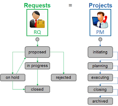 functional managers requirements for a project management mobile app u2013 pmpeople u2013 medium