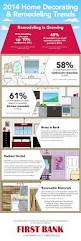 2014 home decorating u0026 remodeling trends infographic first bank