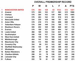 Premier Leage Table All Time Premier League Table Tkey Co Uk