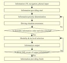 adaptive multimodal in vehicle information system for safe driving