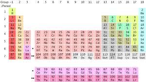 Ta Periodic Table File 14laac Periodic Table Sketch 2 Jpg Wikimedia Commons