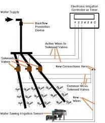 simple installations of the water saving irrigation sensor