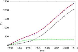 bi logistic model for disease dynamics open science