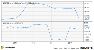 pattern energy debt nrg unloads its renewable energy business the motley fool
