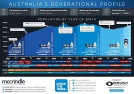 Australia Population Map Australia U0027s Population Map And Generational Profile Update