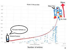 new tesla model 3 vin chart u2013 spacex edition teslamotors
