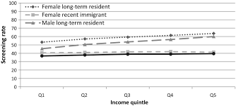 the impact of a population based screening program on income and