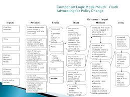 logic models templates eliolera com