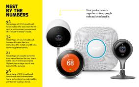 smart technology products nest pro lets you future proof your business gb d