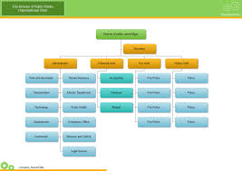 Template Organizational Chart by City Org Chart Free City Org Chart Templates