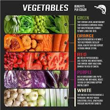 color coded vegetable infographic it is food that serves your