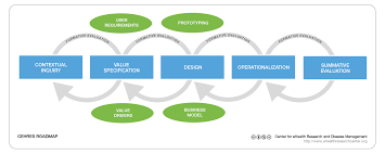 Framework Design by Jmir A Holistic Framework To Improve The Uptake And Impact Of