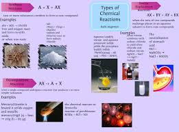 types of chemical reactions types of chemical reactions