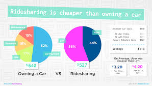 Cheapest Cost Of Living In California by Uber Vs Lyft Which Is Better For Riders And Drivers