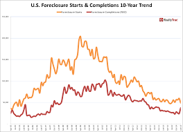 u s foreclosure activity increases 5 percent in january driven by