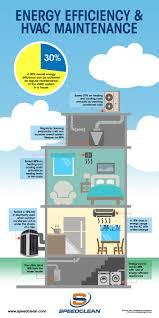 energy efficiency and hvac maintenance speedclean