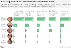 yougov europe would elect hillary clinton by a landslide