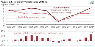 u s market and automotive sales trends support growth in