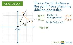 understand that a dilation takes a line not passing through the
