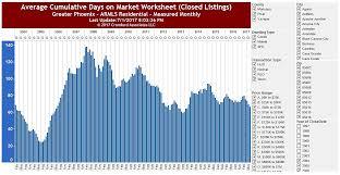 housing trends 2017 phoenix housing market update for june 2017