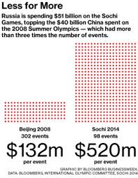 Concrete Sting Cost Estimate by The 2014 Winter Olympics In Sochi Cost 51 Billion Bloomberg