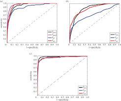 landmark free geometric methods in biological shape analysis