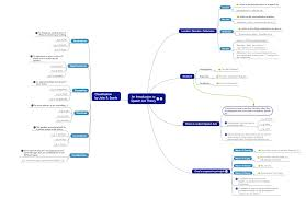 Example Of Subject Line In Business Letter by Effective Note Taking In Lectures And Class Using Mind Maps Focus