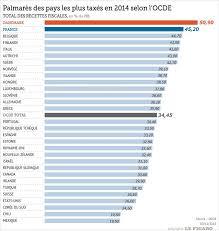 classement cuisine mondiale 2014 la vice chionne du monde des taxes