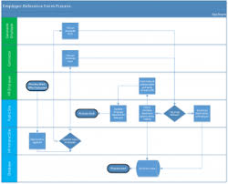 Using Swimlane Diagrams To Document Business Processes Ttl Swimlane Exles