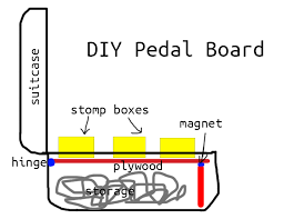 diy guitar pedal board dan nix
