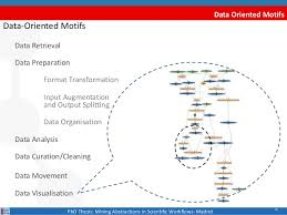 PhD Thesis  Mining abstractions in scientific workflows SlideShare