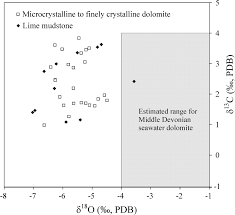 early dolomitization and recrystallization of carbonate in an