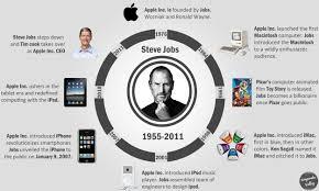 Steve Jobs Resume Steve Jobs Infographics Mirchu