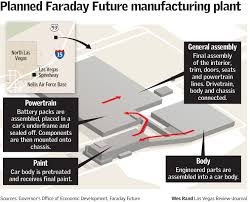 faraday moving to month to month lease in north las vegas u2013 las