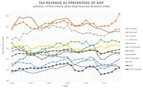 civil engineering jobs in india salary tax taxation in the republic of ireland wikipedia