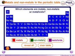 Nonmetals In The Periodic Table Chemistry Metals And Non Metals Ppt Download