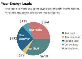 how much is a light bill smart audit home energy analytics