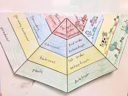 10 9 2013 begin energy pyramid foldable science life ecosystems