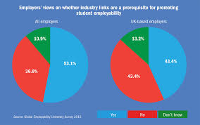 What Does Industry Mean On Job Application Employability Which University Is Doing The Best By Its Students