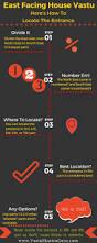Home Design Plans Vastu Shastra Best 25 Vastu Shastra Ideas On Pinterest Feng Shui Tips Feng