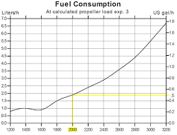 fuel consumption volvo 29hp cruisers u0026 sailing forums