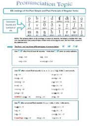 pronunciation of ed endings in past participle forms of regular verbs